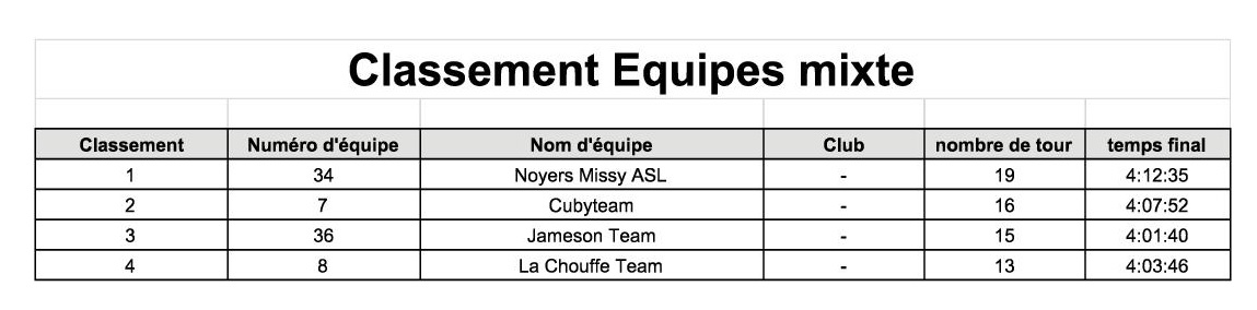 Resultats eq3 mixte